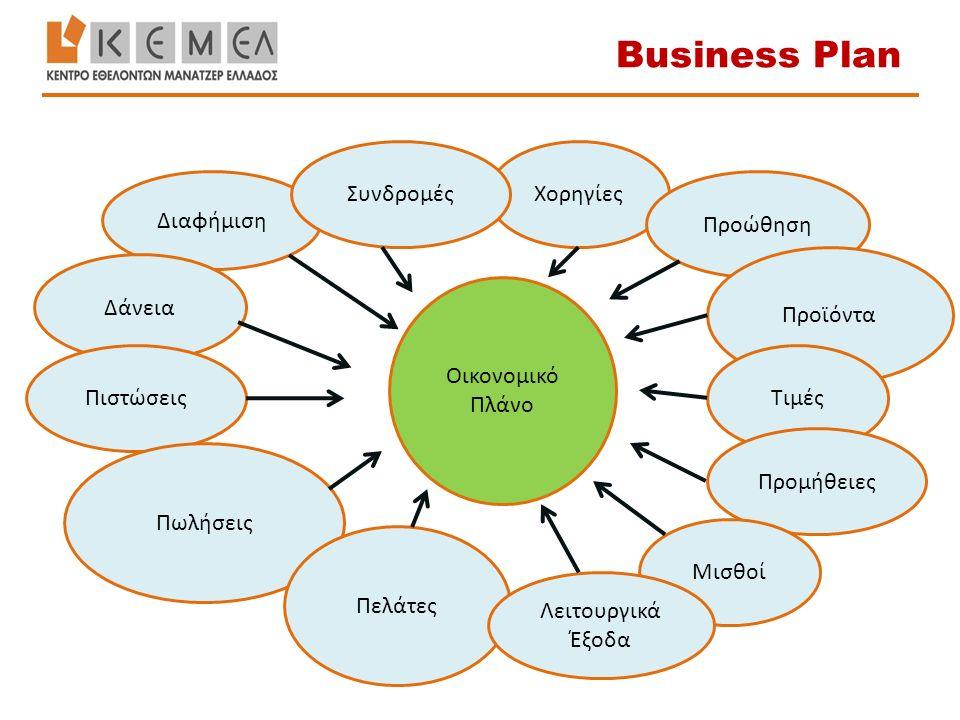 Διαφήμιση Δάνεια Πιστώσεις Πωλήσεις Πελάτες ΧορηγίεςΣυνδρομές Προώθηση Προϊόντα Τιμές Προμήθειες Μισθοί Λειτουργικά Έξοδα Οικονομικό Πλάνο Business Pl
