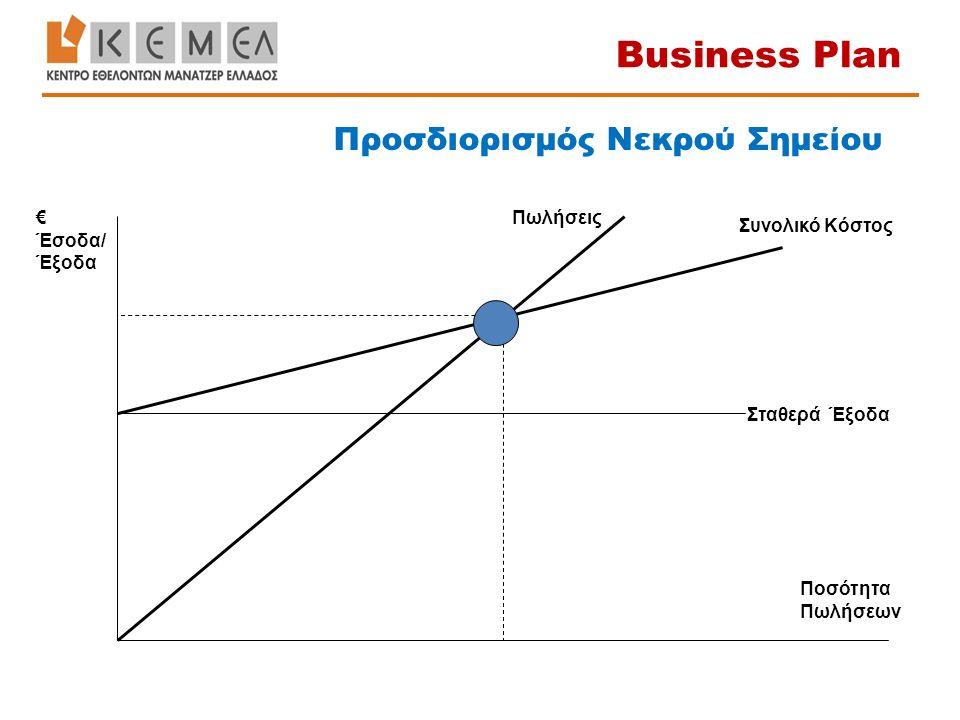 Σταθερά Έξοδα € Έσοδα/ Έξοδα Ποσότητα Πωλήσεων Συνολικό Κόστος Πωλήσεις Προσδιορισμός Νεκρού Σημείου Business Plan