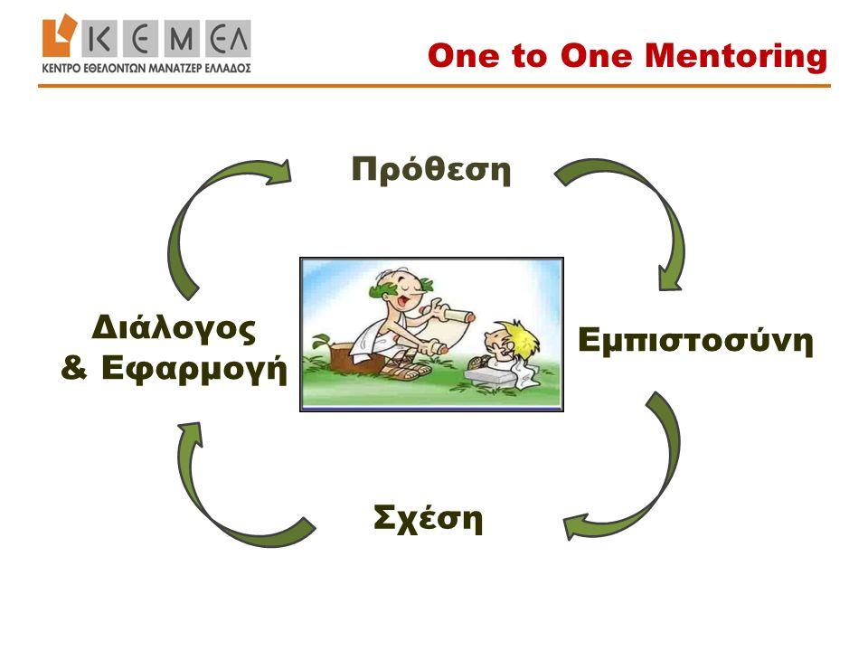 Εμπιστοσύνη Διάλογος & Εφαρμογή Πρόθεση Σχέση One to One Mentoring