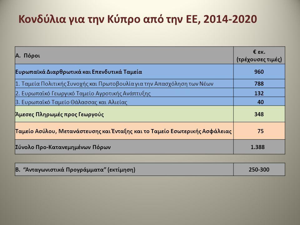 Κονδύλια για την Κύπρο από την ΕΕ, 2014-2020 A. Πόροι € εκ.