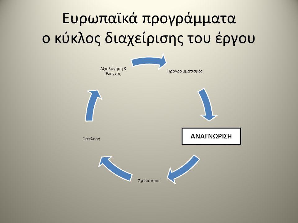Ευρωπαϊκά προγράμματα ο κύκλος διαχείρισης του έργου Προγραμματισμός Σχεδιασμός Εκτέλεση Αξιολόγηση & Έλεγχος ΑΝΑΓΝΩΡΙΣΗ