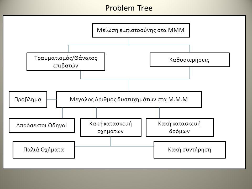 Problem Tree Μεγάλος Αριθμός δυστυχημάτων στα Μ.Μ.Μ Τραυματισμός/Θάνατος επιβατών Καθυστερήσεις Μείωση εμπιστοσύνης στα ΜΜΜ Πρόβλημα Απρόσεκτοι Οδηγοί Κακή κατασκευή οχημάτων Κακή κατασκευή δρόμων Παλιά ΟχήματαΚακή συντήρηση