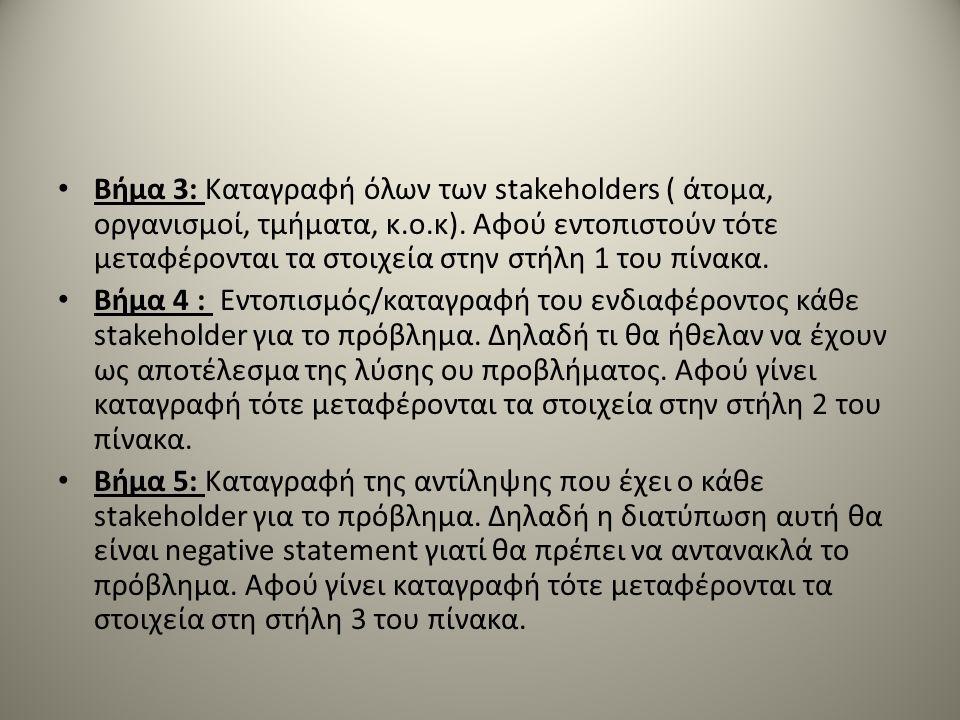 Βήμα 3: Καταγραφή όλων των stakeholders ( άτομα, οργανισμοί, τμήματα, κ.ο.κ).