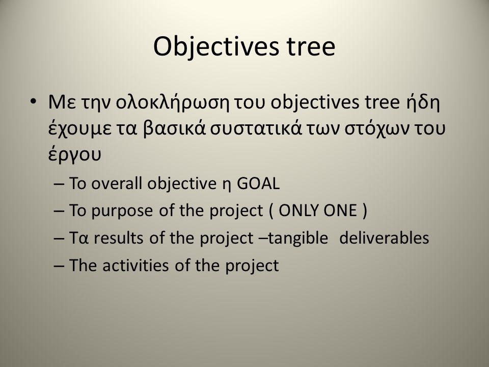 Objectives tree Με την ολοκλήρωση του objectives tree ήδη έχουμε τα βασικά συστατικά των στόχων του έργου – Το overall objective η GOAL – Το purpose o