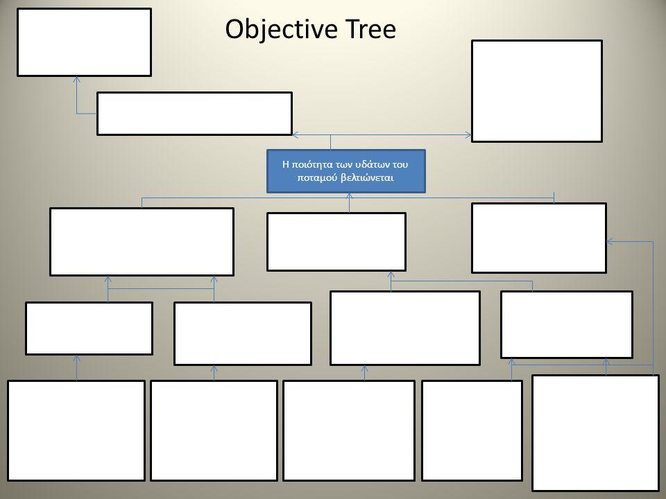 Objective Tree Η ποιότητα των υδάτων του ποταμού βελτιώνεται