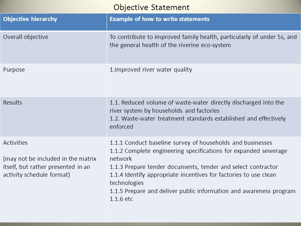 Objective Statement Objective hierarchyExample of how to write statements Overall objectiveTo contribute to improved family health, particularly of under 5s, and the general health of the riverine eco-system Purpose1.Improved river water quality Results1.1.