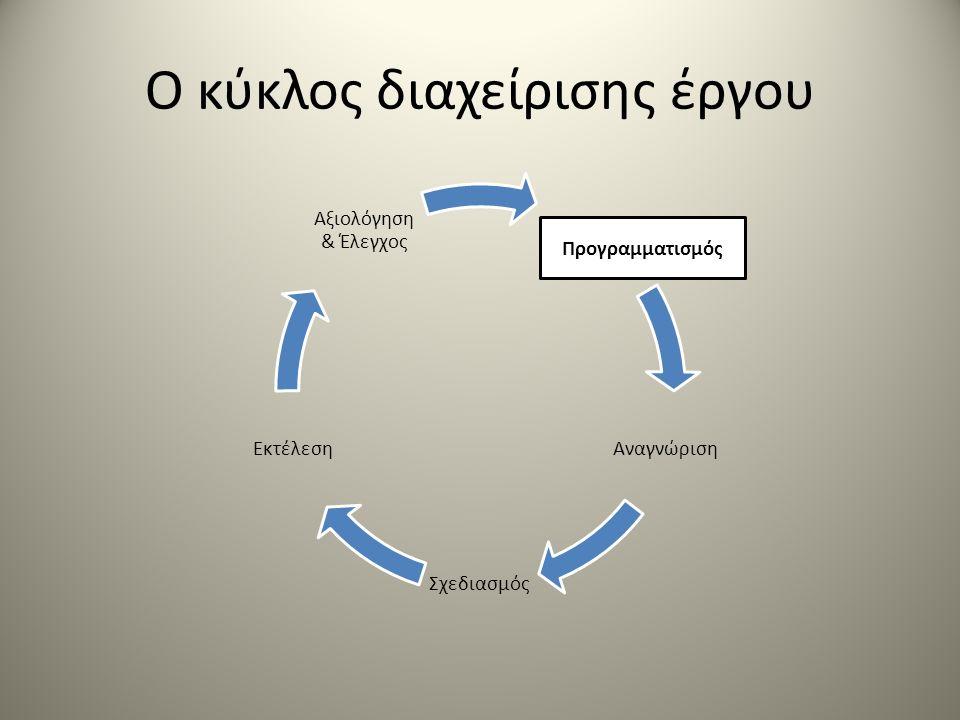 Ο κύκλος διαχείρισης έργου Αναγνώριση Σχεδιασμός Εκτέλεση Αξιολόγηση & Έλεγχος Προγραμματισμός