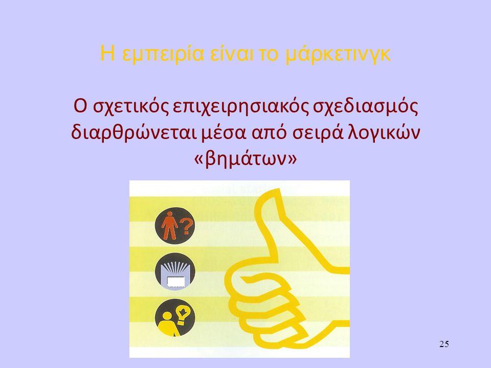 Η εμπειρία είναι το μάρκετινγκ Ο σχετικός επιχειρησιακός σχεδιασμός διαρθρώνεται μέσα από σειρά λογικών «βημάτων» 25