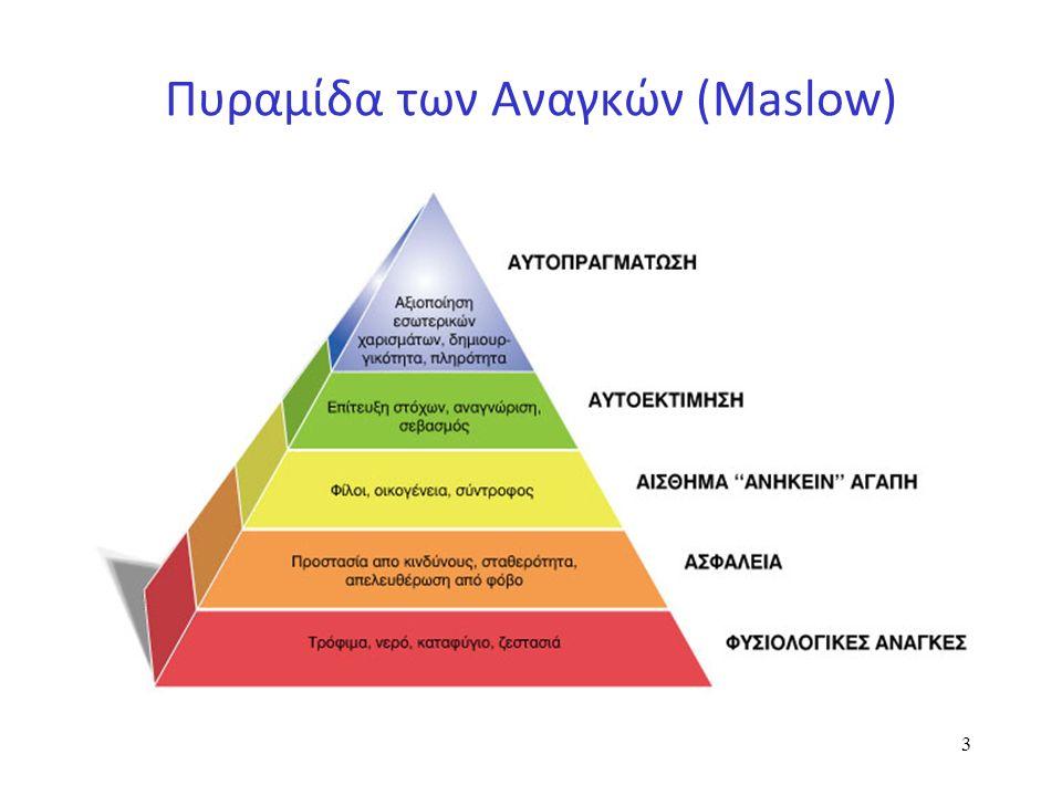 Πυραμίδα των Αναγκών (Maslow) 3