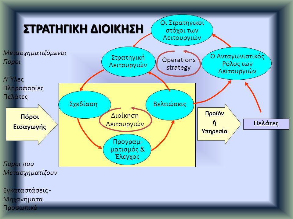 ΣΤΡΑΤΗΓΙΚΗ ΔΙΟΙΚΗΣΗ Μετασχηματιζόμενοι Πόροι Α' Ύλες Πληροφορίες Πελάτες Πόροι που Μετασχηματίζουν Εγκαταστάσεις - Μηχανήματα Προσωπικό Πελάτες ΠροϊόνήΥπηρεσία ΠόροιΕισαγωγής Προγραμ- ματισμός & Έλεγχος Βελτιώσεις Σχεδίαση Στρατηγική Λειτουργιών Οι Στρατηγικοί στόχοι των Λειτουργιών Ο Ανταγωνιστικός Ρόλος των Λειτουργιών Διοίκηση Λειτουργιών Operations strategy