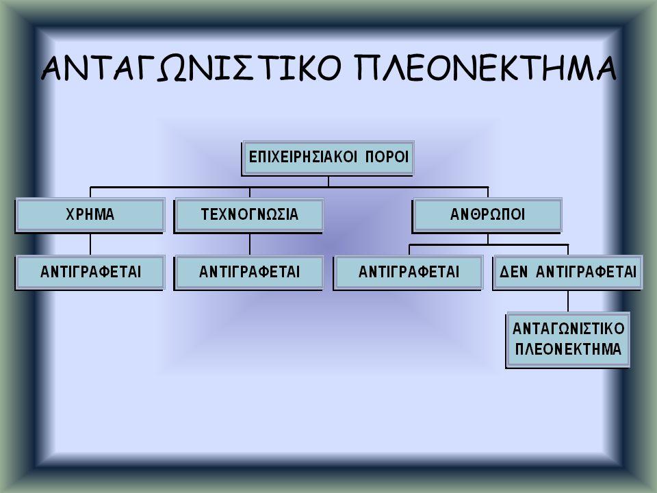 ΑΝΤΑΓΩΝΙΣΤΙΚΟ ΠΛΕΟΝΕΚΤΗΜΑ