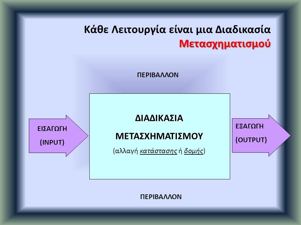 ΔΙΑΔΙΚΑΣΙΑΜΕΤΑΣΧΗΜΑΤΙΣΜΟΥ (αλλαγή κατάστασης ή δομής) Κάθε Λειτουργία είναι μια ΔιαδικασίαΜετασχηματισμού ΠΕΡΙΒΑΛΛΟΝ ΕΙΣΑΓΩΓΗ (INPUT) ΕΞΑΓΩΓΗ (OUTPUT)