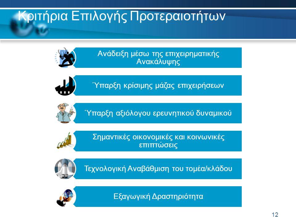 Κριτήρια Επιλογής Προτεραιοτήτων Ανάδειξη μέσω της επιχειρηματικής Ανακάλυψης Ύπαρξη κρίσιμης μάζας επιχειρήσεων Ύπαρξη αξιόλογου ερευνητικού δυναμικού Σημαντικές οικονομικές και κοινωνικές επιπτώσεις Τεχνολογική Αναβάθμιση του τομέα/κλάδου Εξαγωγική Δραστηριότητα 12