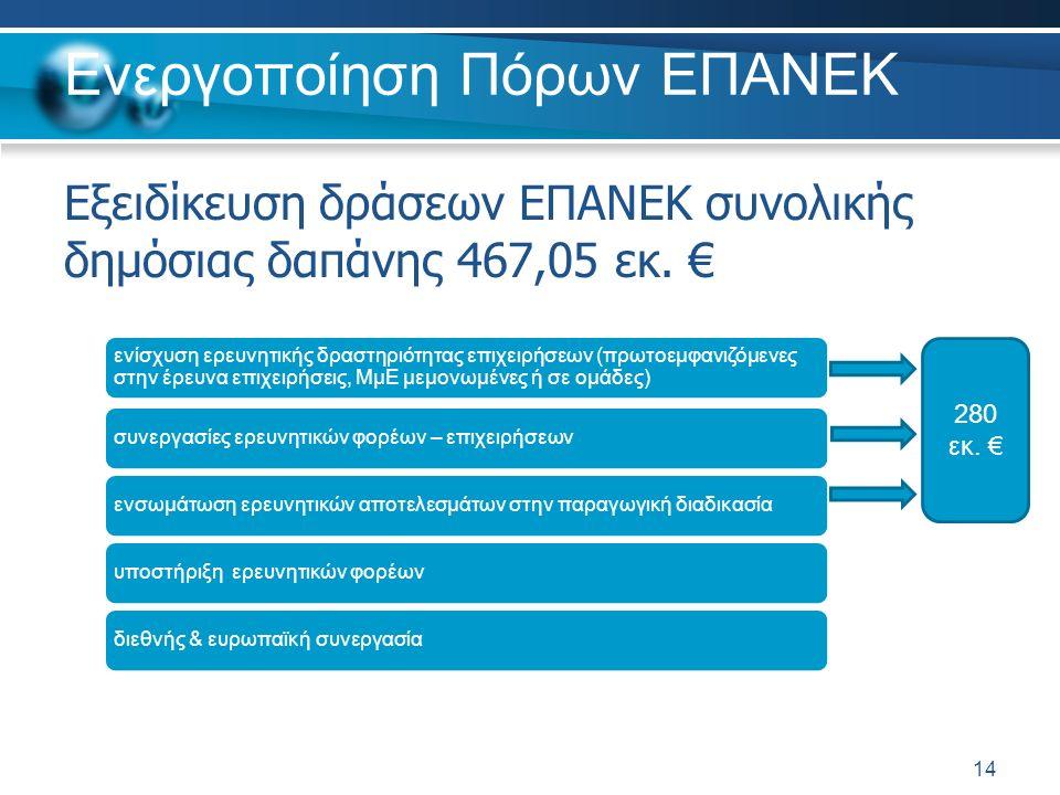 Ενεργοποίηση Πόρων ΕΠΑΝΕΚ Εξειδίκευση δράσεων ΕΠΑΝΕΚ συνολικής δημόσιας δαπάνης 467,05 εκ. € 14 ενίσχυση ερευνητικής δραστηριότητας επιχειρήσεων (πρωτ