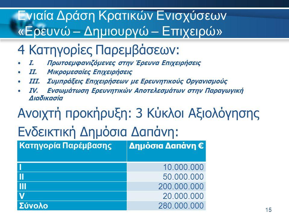 Ενιαία Δράση Κρατικών Ενισχύσεων «Ερευνώ – Δημιουργώ – Επιχειρώ» 4 Κατηγορίες Παρεμβάσεων: I.Πρωτοεμφανιζόμενες στην Έρευνα Επιχειρήσεις II.Μικρομεσαίες Επιχειρήσεις III.Συμπράξεις Επιχειρήσεων με Ερευνητικούς Οργανισμούς IV.Ενσωμάτωση Ερευνητικών Αποτελεσμάτων στην Παραγωγική Διαδικασία Ανοιχτή προκήρυξη: 3 Κύκλοι Αξιολόγησης Ενδεικτική Δημόσια Δαπάνη: 15 Κατηγορία Παρέμβασης Δημόσια Δαπάνη € I10.000.000 II50.000.000 III200.000.000 V20.000.000 Σύνολο280.000.000