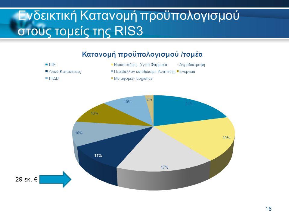 Ενδεικτική Κατανομή προϋπολογισμού στους τομείς της RIS3 16