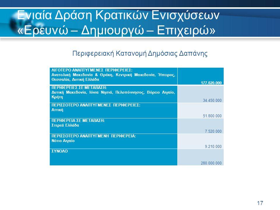 Ενιαία Δράση Κρατικών Ενισχύσεων «Ερευνώ – Δημιουργώ – Επιχειρώ» ΛΙΓΟΤΕΡΟ ΑΝΑΠΤΥΓΜΕΝΕΣ ΠΕΡΙΦΕΡΕΙΕΣ: Ανατολική Μακεδονία & Θράκη, Κεντρική Μακεδονία, Ήπειρος, Θεσσαλία, Δυτική Ελλάδα 177.020.000 ΠΕΡΙΦΕΡΕΙΕΣ ΣΕ ΜΕΤΑΒΑΣΗ: Δυτική Μακεδονία, Ιόνια Νησιά, Πελοπόννησος, Βόρειο Αιγαίο, Κρήτη 34.450.000 ΠΕΡΙΣΣΟΤΕΡΟ ΑΝΑΠΤΥΓΜΕΝΕΣ ΠΕΡΙΦΕΡΕΙΕΣ: Αττική 51.800.000 ΠΕΡΙΦΕΡΕΙΑ ΣΕ ΜΕΤΑΒΑΣΗ: Στερεά Ελλάδα 7.520.000 ΠΕΡΙΣΣΟΤΕΡΟ ΑΝΑΠΤΥΓΜΕΝΗ ΠΕΡΙΦΕΡΕΙΑ: Νότιο Αιγαίο 9.210.000 ΣΥΝΟΛΟ 280.000.000 17 Περιφερειακή Κατανομή Δημόσιας Δαπάνης