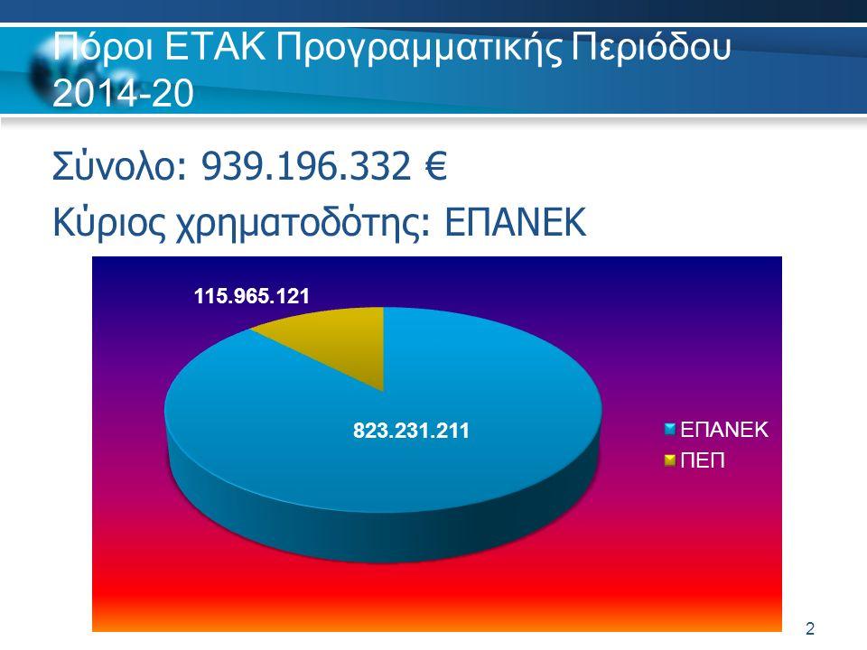 Πόροι ΕΤΑΚ Προγραμματικής Περιόδου 2014-20 Σύνολο: 939.196.332 € Κύριος χρηματοδότης: ΕΠΑΝΕΚ 2