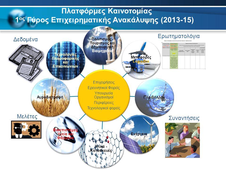 Επιχειρήσεις Ερευνητικοί Φορείς Υπουργεία Οργανισμοί Περιφέρειες Τεχνολογικοί φορείς Πολιτισμός- Τουρισμός και Δημιουργική Βιομηχανία Μεταφορές Logistics ΠεριβάλλονΕνέργεια Υλικά - Κατασκευές Βιοεπιστήμες Υγεία και Φάρμακα Αγροδιατροφή Τεχνολογίες Πληροφορικής και Επικοινωνιών Πλατφόρμες Καινοτομίας 1 ος Γύρος Επιχειρηματικής Ανακάλυψης (2013-15) Ερωτηματολόγια Συναντήσεις Μελέτες Δεδομένα