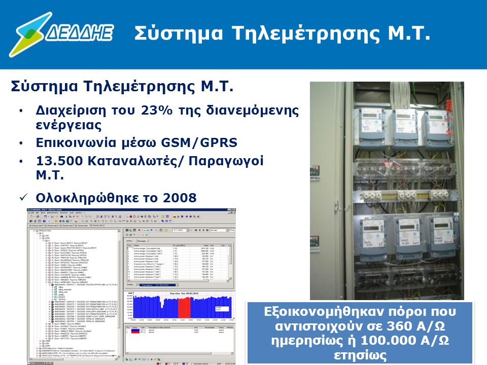 6 Σύστημα Τηλεμέτρησης Μ.Τ. Διαχείριση του 23% της διανεμόμενης ενέργειας Επικοινωνία μέσω GSM/GPRS 13.500 Καταναλωτές/ Παραγωγοί Μ.Τ. Ολοκληρώθηκε το