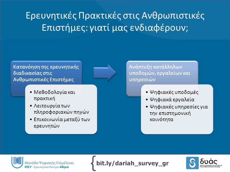 Ερευνητικές Πρακτικές στις Ανθρωπιστικές Επιστήμες: γιατί μας ενδιαφέρουν; Κατανόηση της ερευνητικής διαδικασίας στις Ανθρωπιστικές Επιστήμες Μεθοδολογία και πρακτική Λειτουργία των πληροφοριακών πηγών Επικοινωνία μεταξύ των ερευνητών Ανάπτυξη κατάλληλων υποδομών, εργαλείων και υπηρεσιών Ψηφιακές υποδομές Ψηφιακά εργαλεία Ψηφιακές υπηρεσίες για την επιστημονική κοινότητα