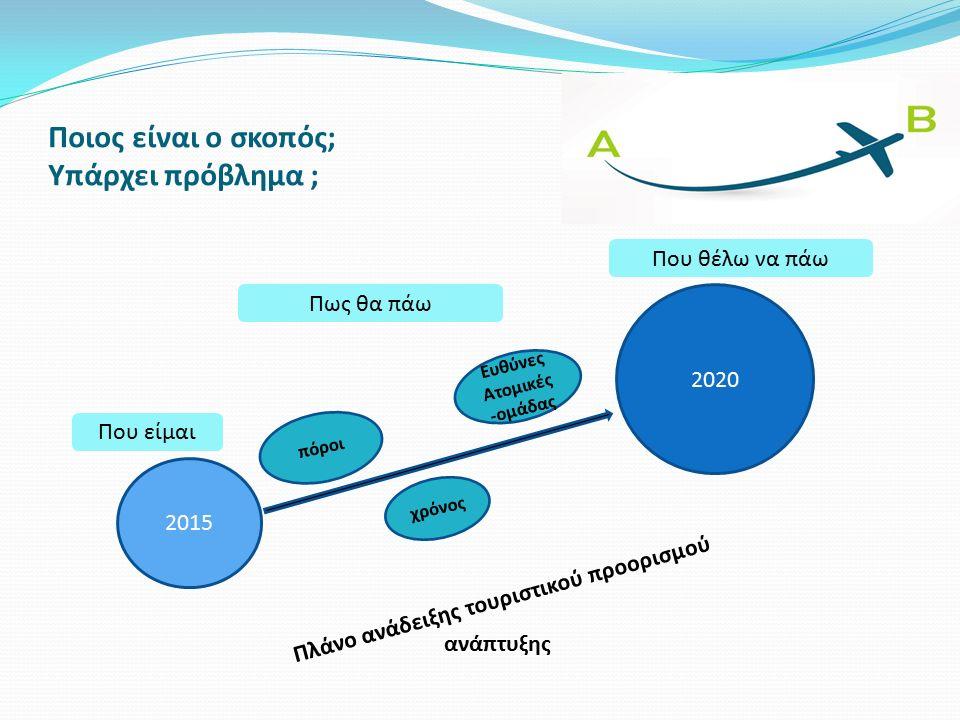 Ευρωπαϊκό Σύστημα Τουριστικών δεικτών Ενδεικτικοί δείκτες Δημόσια πολιτική, Βιώσιμη διαχείριση σε τουριστικές επιχειρήσεις, Ικανοποίηση πελατών, ενημέρωση και επικοινωνία, Τουριστική ροή (όγκος και αξία), επιδόσεις (μέση διάρκεια, πληρότητα), ποιότητα, Ασφάλεια και υγεία, αλυσίδα εφοδιασμού, κοινωνικός αντίκτυπος, ισότητα των δύο φύλων, Προσβασιμότητα, προστασία πολιτιστικής κληρονομιάς, Κλιματικές αλλαγές, Διαχείριση στερεών αποβλήτων, επεξεργασία λυμάτων, διαχείριση υδάτων, χρήση ενέργειας, Προστασία τοπίου και βιοποικιλότητας, Διαχείριση θορύβου, Ποιότητα υδάτων κολύμβησης