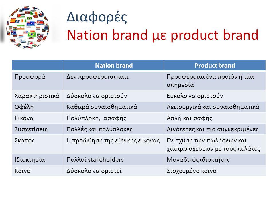 Διαφορές Nation brand με product brand Nation brandProduct brand ΠροσφοράΔεν προσφέρεται κάτιΠροσφέρεται ένα προϊόν ή μία υπηρεσία ΧαρακτηριστικάΔύσκολο να οριστούνΕύκολο να οριστούν ΟφέληΚαθαρά συναισθηματικάΛειτουργικά και συναισθηματικά ΕικόναΠολύπλοκη, ασαφήςΑπλή και σαφής ΣυσχετίσειςΠολλές και πολύπλοκεςΛιγότερες και πιο συγκεκριμένες ΣκοπόςΗ προώθηση της εθνικής εικόναςΕνίσχυση των πωλήσεων και χτίσιμο σχέσεων με τους πελάτες ΙδιοκτησίαΠολλοί stakeholdersΜοναδικός ιδιοκτήτης ΚοινόΔύσκολο να οριστείΣτοχευμένο κοινό