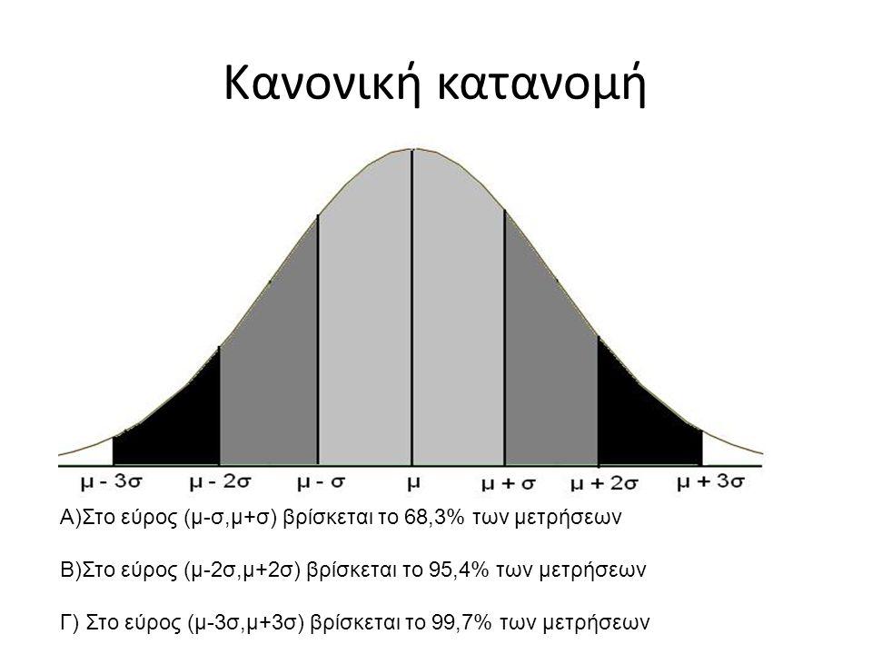 Κανονική κατανομή Α)Στο εύρος (μ-σ,μ+σ) βρίσκεται το 68,3% των μετρήσεων Β)Στο εύρος (μ-2σ,μ+2σ) βρίσκεται το 95,4% των μετρήσεων Γ) Στο εύρος (μ-3σ,μ+3σ) βρίσκεται το 99,7% των μετρήσεων