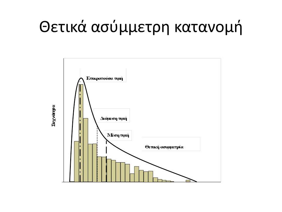 Θετικά ασύμμετρη κατανομή