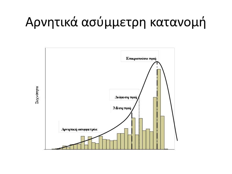 Αρνητικά ασύμμετρη κατανομή