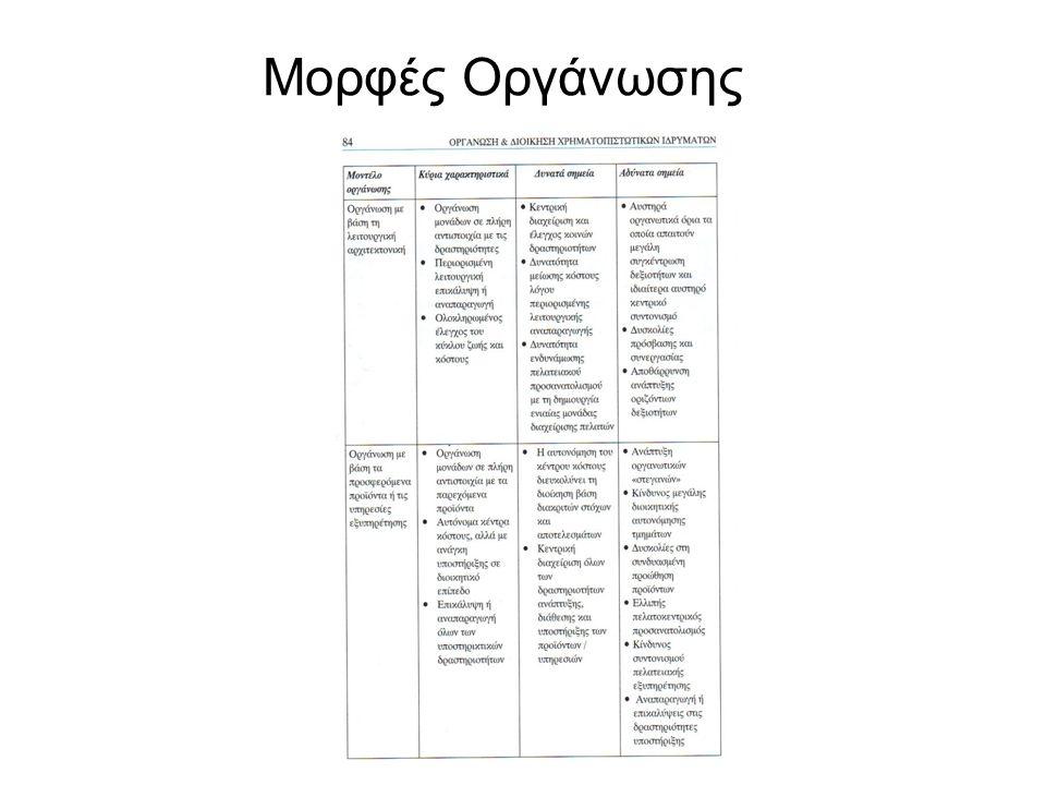 Μορφές Οργάνωσης