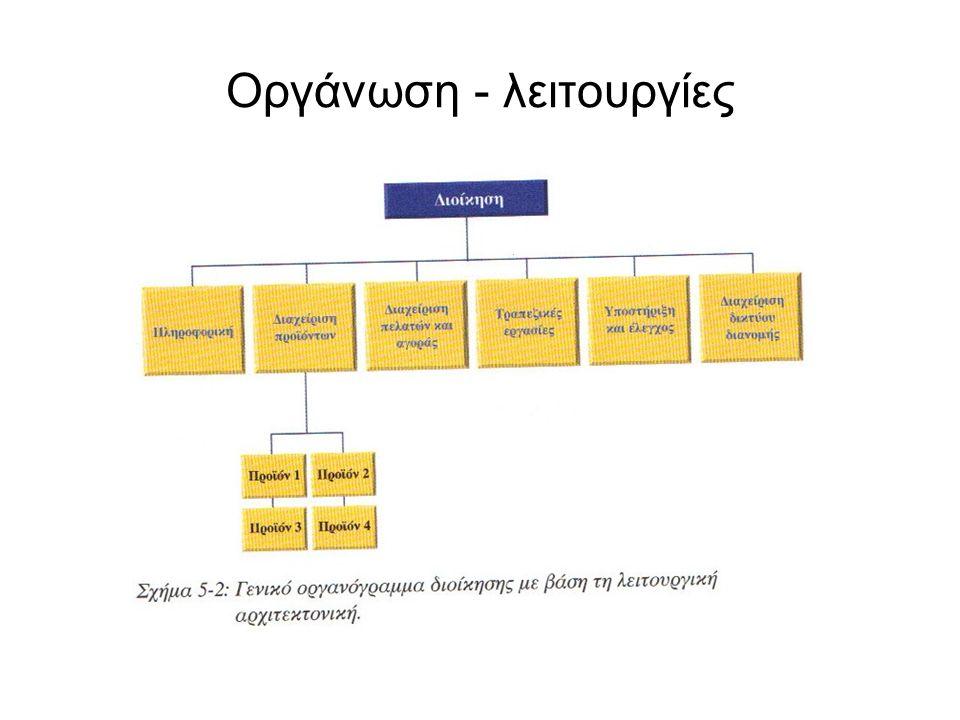 Οργάνωση - λειτουργίες