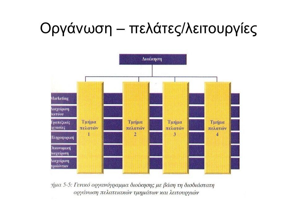 Οργάνωση – πελάτες/λειτουργίες