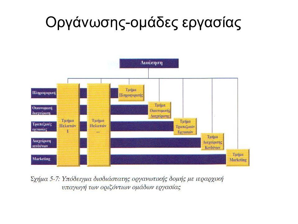 Οργάνωσης-ομάδες εργασίας