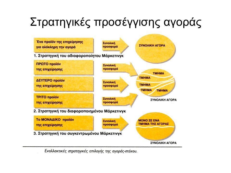Στρατηγικές προσέγγισης αγοράς