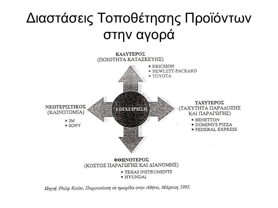 Διαστάσεις Τοποθέτησης Προϊόντων στην αγορά