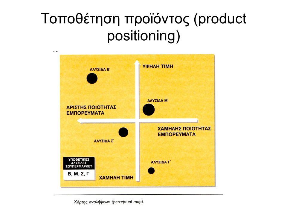 Τοποθέτηση προϊόντος (product positioning)