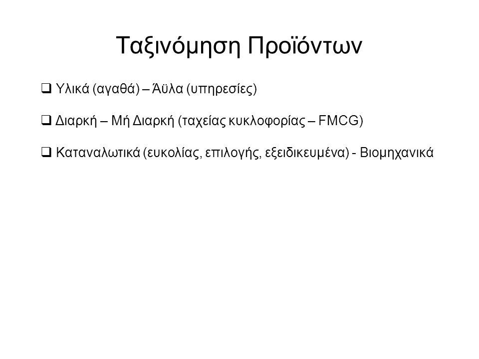 Ταξινόμηση Προϊόντων  Υλικά (αγαθά) – Άϋλα (υπηρεσίες)  Διαρκή – Μή Διαρκή (ταχείας κυκλοφορίας – FMCG)  Καταναλωτικά (ευκολίας, επιλογής, εξειδικευμένα) - Βιομηχανικά