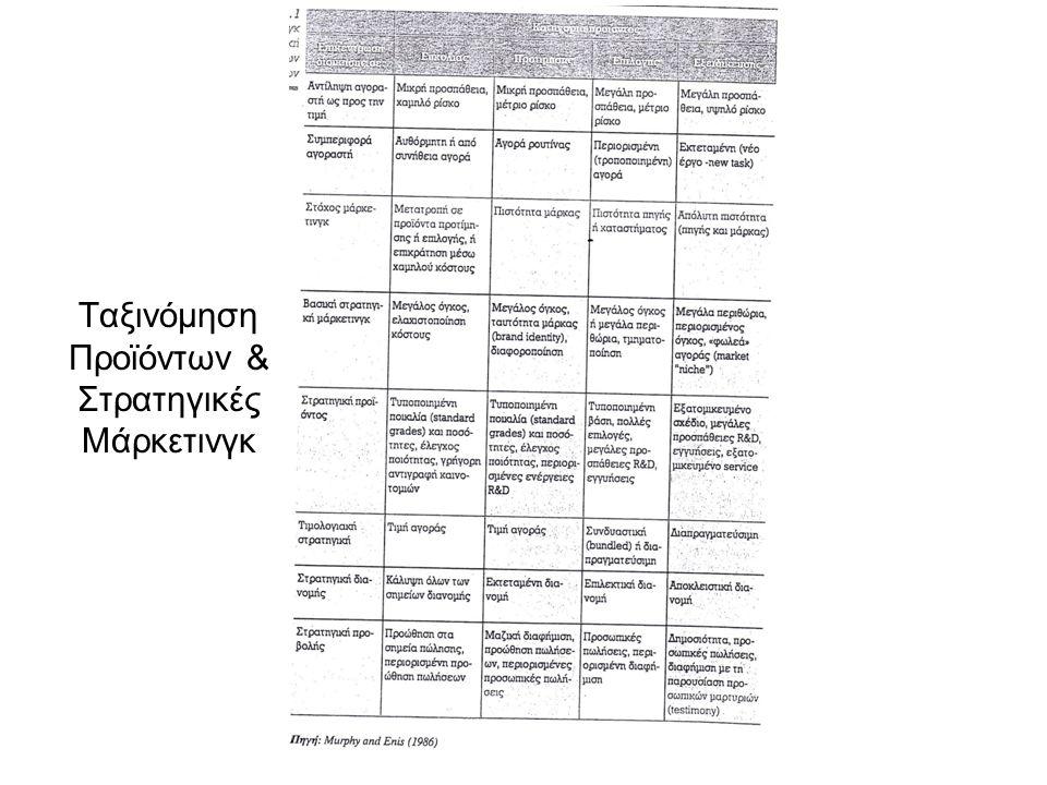 Ταξινόμηση Προϊόντων & Στρατηγικές Μάρκετινγκ