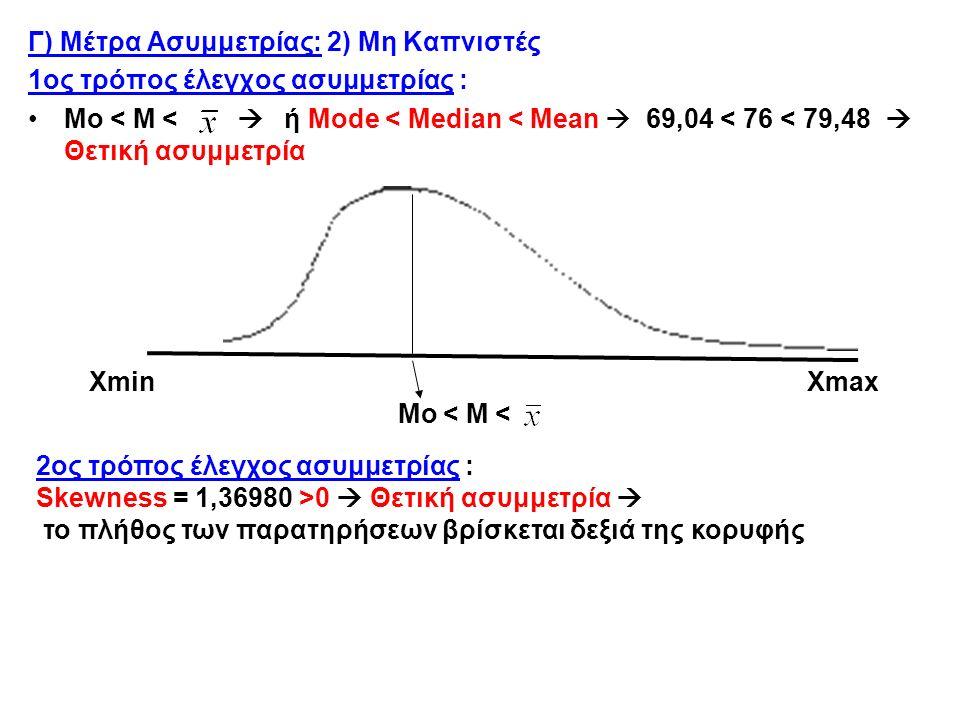 Γ) Μέτρα Ασυμμετρίας: 2) Μη Καπνιστές 1ος τρόπος έλεγχος ασυμμετρίας : Mo < M <  ή Mode < Median < Mean  69,04 < 76 < 79,48  Θετική ασυμμετρία Xmin Xmax Mo < M < 2ος τρόπος έλεγχος ασυμμετρίας : Skewness = 1,36980 >0  Θετική ασυμμετρία  το πλήθος των παρατηρήσεων βρίσκεται δεξιά της κορυφής