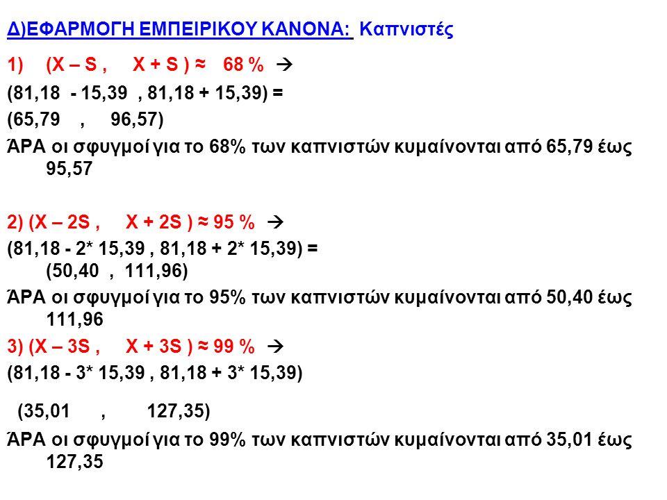 Δ)ΕΦΑΡΜΟΓΗ ΕΜΠΕΙΡΙΚΟΥ ΚΑΝΟΝΑ: Καπνιστές 1)(X – S, X + S ) ≈ 68 %  (81,18 - 15,39, 81,18 + 15,39) = (65,79, 96,57) ΆΡΑ οι σφυγμοί για το 68% των καπνιστών κυμαίνονται από 65,79 έως 95,57 2) (X – 2S, X + 2S ) ≈ 95 %  (81,18 - 2* 15,39, 81,18 + 2* 15,39) = (50,40, 111,96) ΆΡΑ οι σφυγμοί για το 95% των καπνιστών κυμαίνονται από 50,40 έως 111,96 3) (X – 3S, X + 3S ) ≈ 99 %  (81,18 - 3* 15,39, 81,18 + 3* 15,39) (35,01, 127,35) ΆΡΑ οι σφυγμοί για το 99% των καπνιστών κυμαίνονται από 35,01 έως 127,35