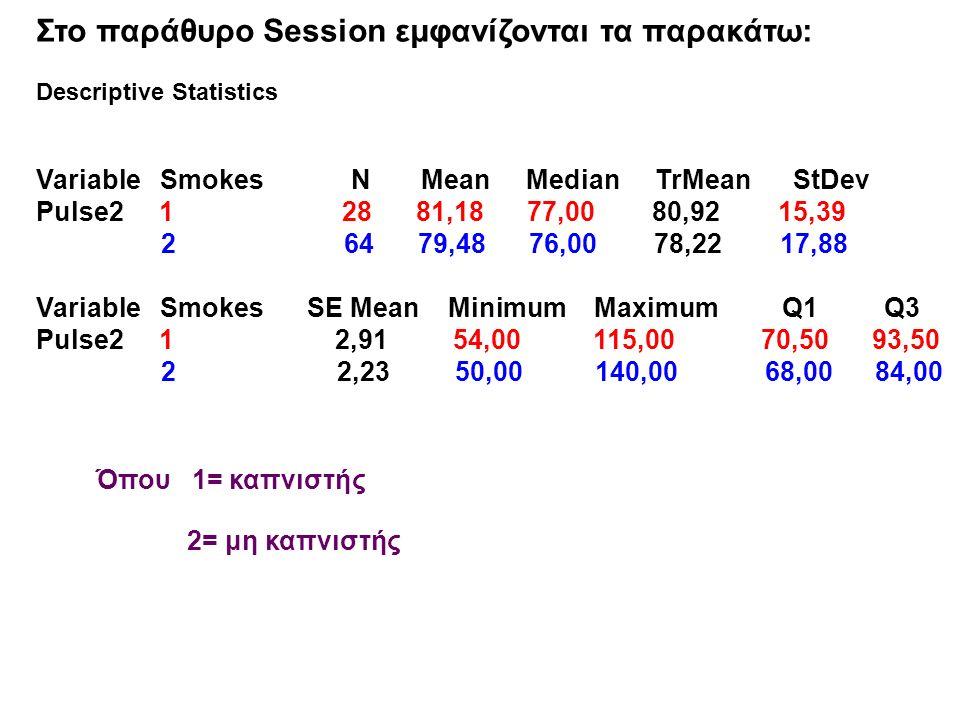 Στο παράθυρο Session εμφανίζονται τα παρακάτω: Descriptive Statistics Variable Smokes N Mean Median TrMean StDev Pulse2 1 28 81,18 77,00 80,92 15,39 2 64 79,48 76,00 78,22 17,88 Variable Smokes SE Mean Minimum Maximum Q1 Q3 Pulse2 1 2,91 54,00 115,00 70,50 93,50 2 2,23 50,00 140,00 68,00 84,00 Όπου 1= καπνιστής 2= μη καπνιστής