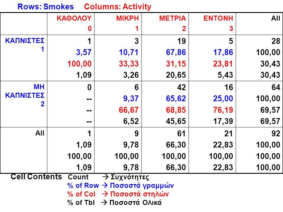 Rows: Smokes Columns: Activity ΚΑΘΟΛΟΥ 0 ΜΙΚΡΗ 1 ΜΕΤΡΙΑ 2 ΕΝΤΟΝΗ 3 All ΚΑΠΝΙΣΤΕΣ 1 1 3,57 100,00 1,09 3 10,71 33,33 3,26 19 67,86 31,15 20,65 5 17,86 23,81 5,43 28 100,00 30,43 ΜΗ ΚΑΠΝΙΣΤΕΣ 2 0 -- 6 9,37 66,67 6,52 42 65,62 68,85 45,65 16 25,00 76,19 17,39 64 100,00 69,57 All 1 1,09 100,00 1,09 9 9,78 100,00 9,78 61 66,30 100,00 66,30 21 22,83 100,00 22,83 92 100,00 Cell Contents Count  Συχνότητες % of Row  Ποσοστά γραμμών % of Col  Ποσοστά στηλών % of Tbl  Ποσοστά Ολικά