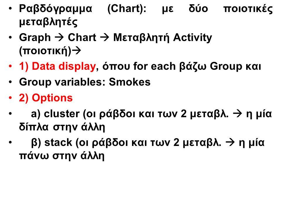 Ραβδόγραμμα (Chart): με δύο ποιοτικές μεταβλητές Graph  Chart  Μεταβλητή Activity (ποιοτική)  1) Data display, όπου for each βάζω Group και Group variables: Smokes 2) Options a) cluster (οι ράβδοι και των 2 μεταβλ.