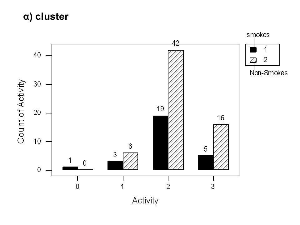 α) cluster