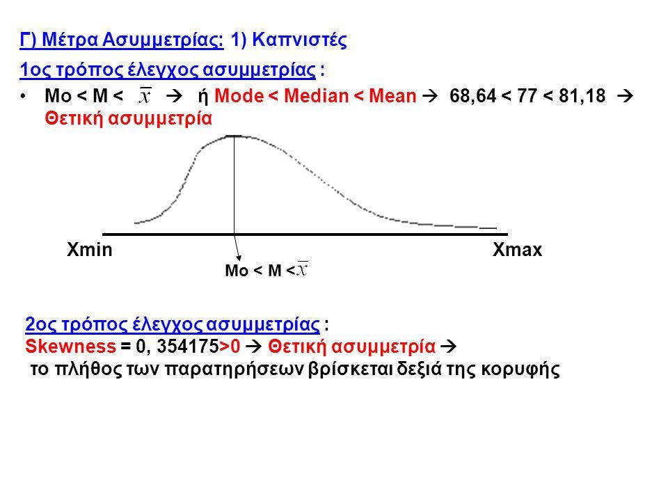 Γ) Μέτρα Ασυμμετρίας: 1) Καπνιστές 1ος τρόπος έλεγχος ασυμμετρίας : Mo < M <  ή Mode < Median < Mean  68,64 < 77 < 81,18  Θετική ασυμμετρία Xmin Xmax Mo < M < 2ος τρόπος έλεγχος ασυμμετρίας : Skewness = 0, 354175>0  Θετική ασυμμετρία  το πλήθος των παρατηρήσεων βρίσκεται δεξιά της κορυφής
