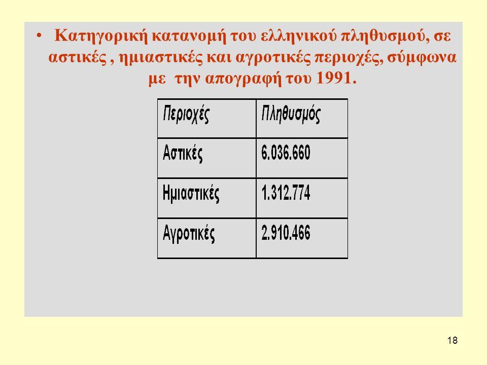18 Κατηγορική κατανομή του ελληνικού πληθυσμού, σε αστικές, ημιαστικές και αγροτικές περιοχές, σύμφωνα με την απογραφή του 1991.