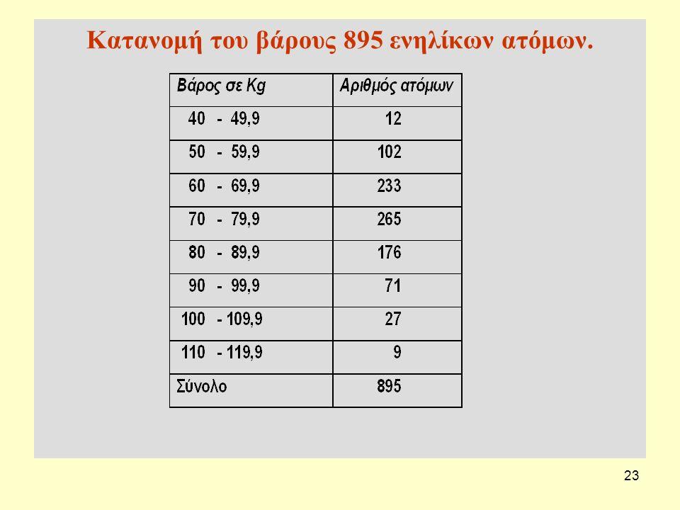 23 Κατανομή του βάρους 895 ενηλίκων ατόμων.