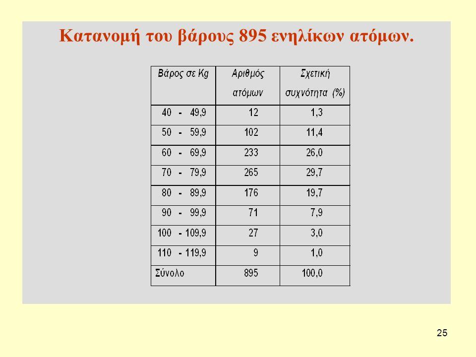 25 Κατανομή του βάρους 895 ενηλίκων ατόμων.