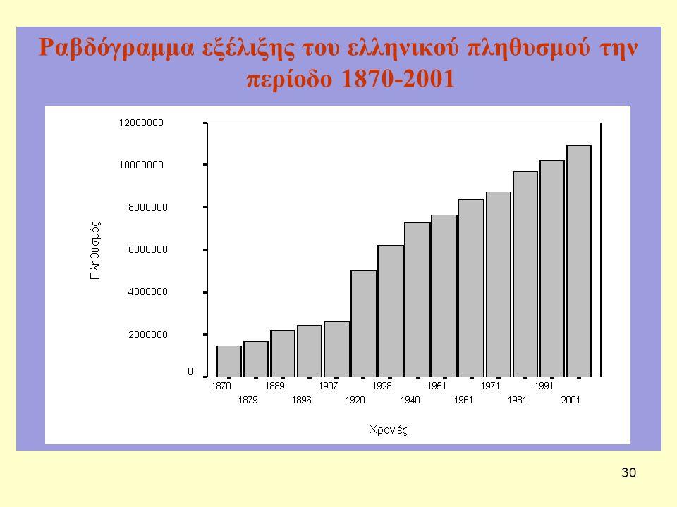 30 Ραβδόγραμμα εξέλιξης του ελληνικού πληθυσμού την περίοδο 1870-2001